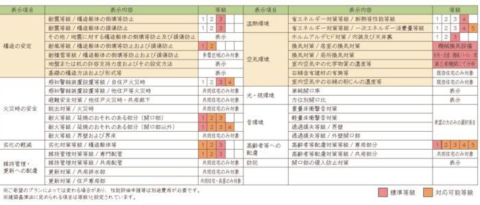 「品確法」住宅性能表示に基づく性能一覧